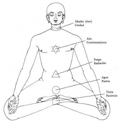 Chakras, renacimiento y espiritualidad Los Chakras